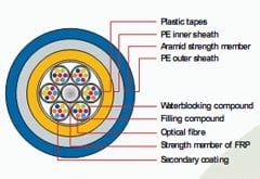 ADSS Fiver Optic