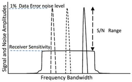 Corona noise level vs. receiver sensitivity levels