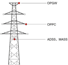 fiber optic cables locations on electrical pole