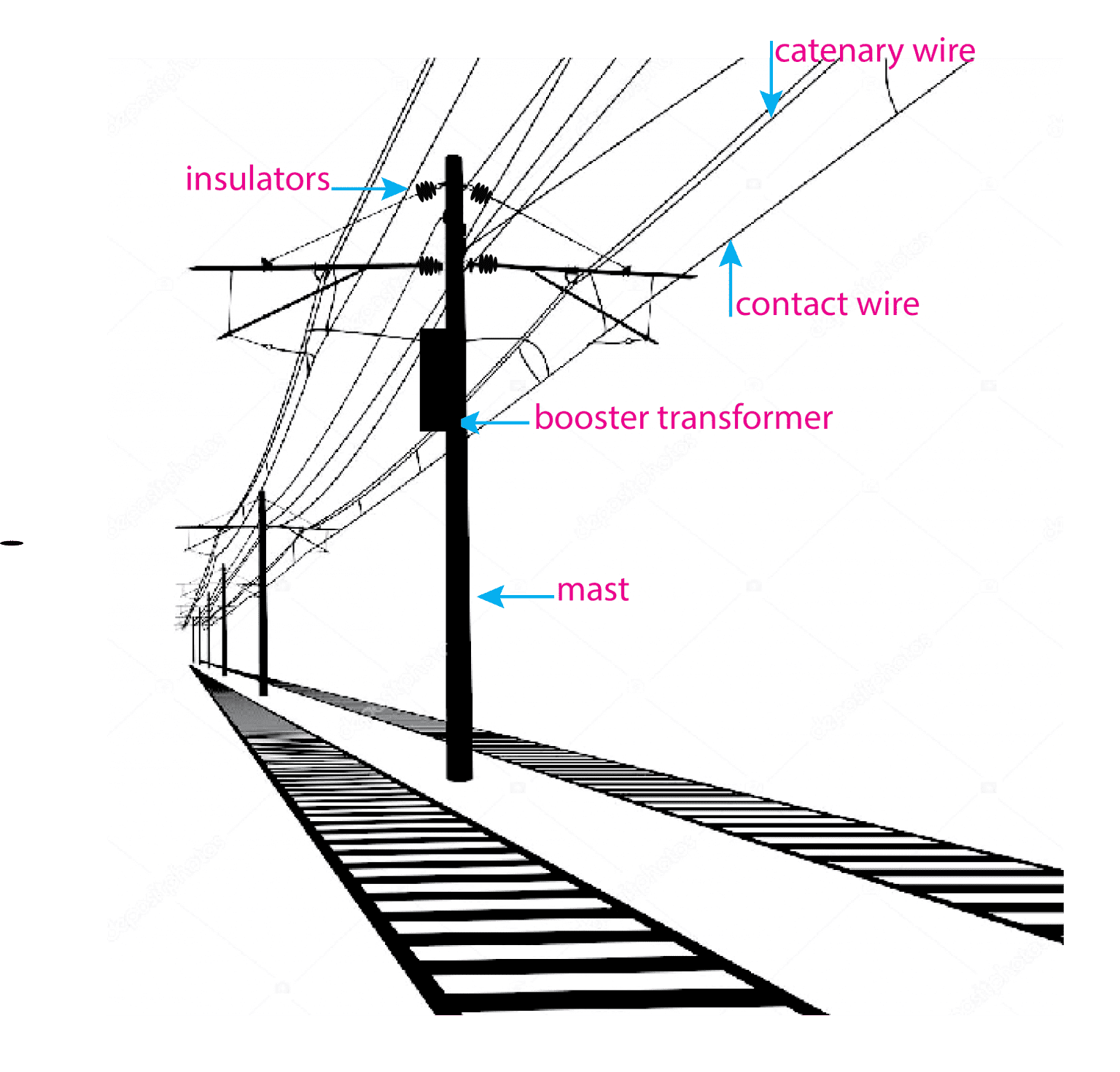 A conceptual architecture of rail network