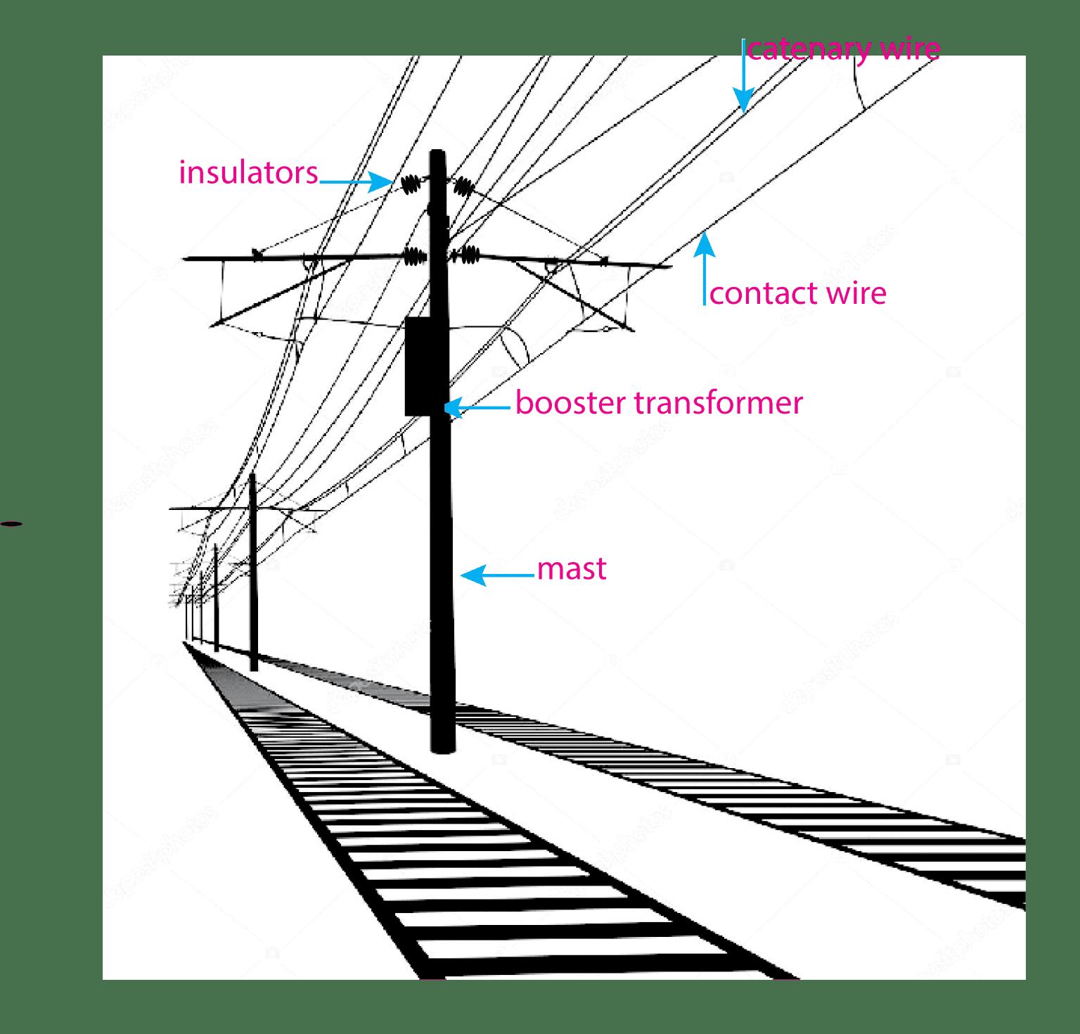 A conceptual architecture of rail network